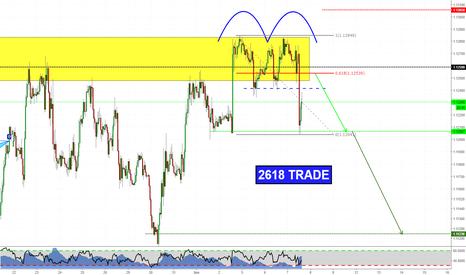 EURUSD: Another short on EURUSD? 2618 trade!