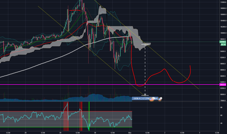 BTCUSD: downwards parallel channel on BTC