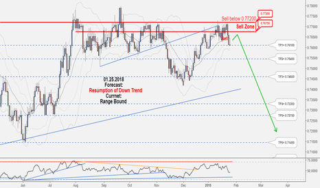 AUDCHF: Excellent Long-Term Hunting Opportunity in AUDCHF, Don't miss it