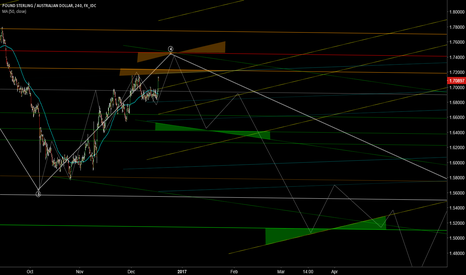 GBPAUD: Watch out for these resist zones