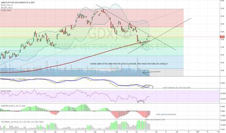 GDX: GDX buy at the triangle breakout