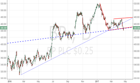 BP.: BP - Looks heavy, today's spike could be bull trap