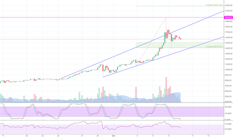 BTCUSD: BTC/USD quick analysis and projection