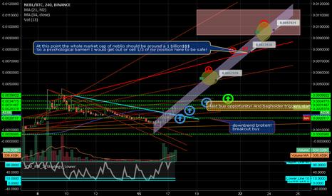 NEBLBTC: NEBL/BTC a coin flying under the radar again qtum/ark/neo/ada