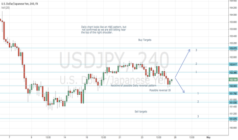 USDJPY: Waiting for price to break xxx.xxx before Trading