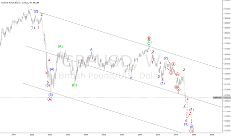 GBPUSD: gbpusd long way to go down to  area of equality