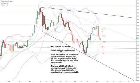 DXY: Next Potenial USD Moves