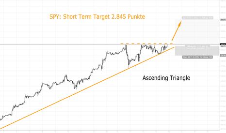 ES1!: ES1!: Ascending Triangle, Kursziel 2.845 Punkte