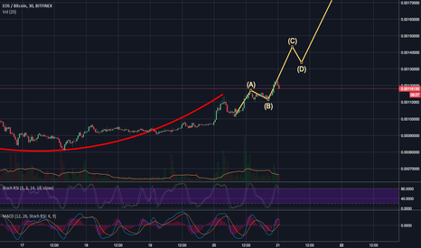 EOSBTC: EOS in for a MASSIVE TREAT
