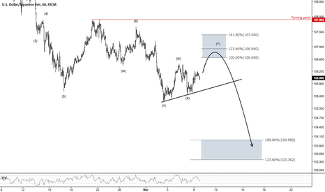 USDJPY: USDJPY - One Move Move to The Downside at 104