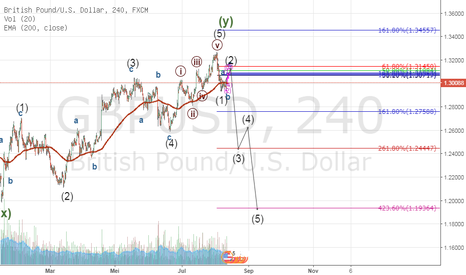 GBPUSD: GBPUSD SELL SETUP FOR 1000 PIPS