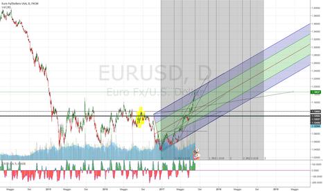EURUSD: EUR / USD PROSSIMO ALL'ATTERRAGGIO