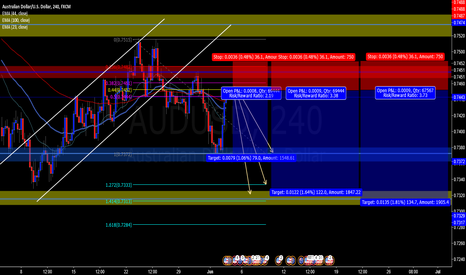 AUDUSD: possible continuation bearish trend