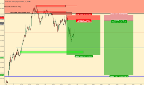 AUDJPY: short continuation at 8hr supply