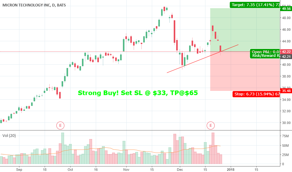 Micron Strong Buy for 2018 (Great Buy In Opportunity)