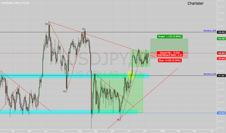 USDJPY: UJ long bias