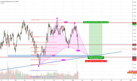 AUDCHF: Opportunity to go long