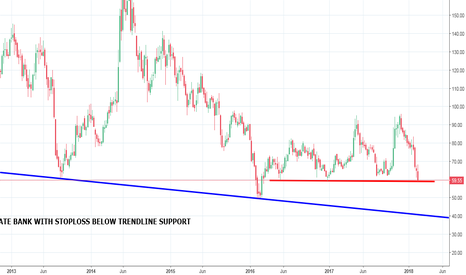 SYNDIBANK: SYNDICATE BANK BULLISH IF HOLDS SUPPORT LINE