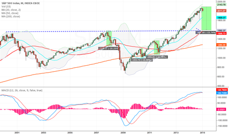 SPX: Don't get in the way of this freight train!