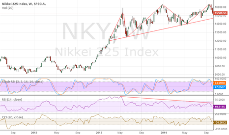 NKY: Nikkei HNS Pattern