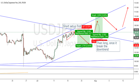 USDJPY: USDJPY - the expected sequence of price movements