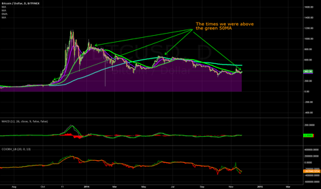 BTCUSD: This is what happened the last time we crossed up the 50MA