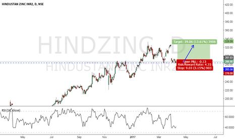 HINDZINC: HIND ZINC LET'S DO IT