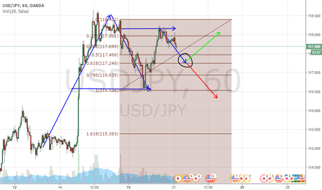 USDJPY: Double Top Formation