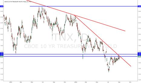 TNX: US 10-year yield at major crossroads