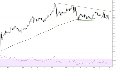 IBREALEST: IBREAL-good support at 200 ,breakout above 236
