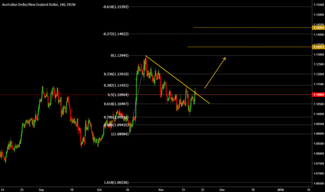 AUDNZD: AUDNZD - Analysis