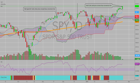 SPY: SPY - Call sell signals using Ichimoku