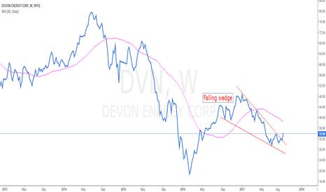 DVN: Long term opportunity on Devon Energy