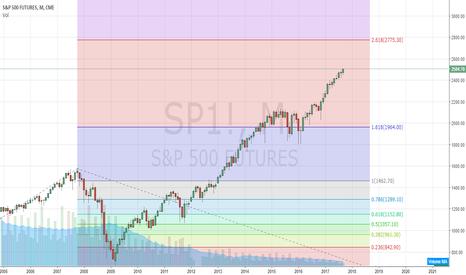 SP1!: S&P long Term Outlook