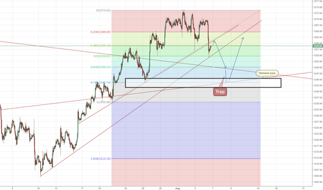 XAUUSD: Gold, be careful of traps