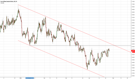 EURNZD: Possible Resistance