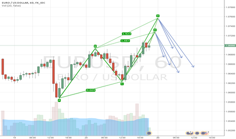 EURUSD: Let's wait for ABCD pattern to complete on 1.00 or 1.27.
