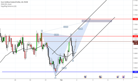 EURNZD: Bearishbutterfly and daily resistance