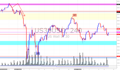US30USD: Dow Jones *Geopolitical issue is eroding the market bullishness