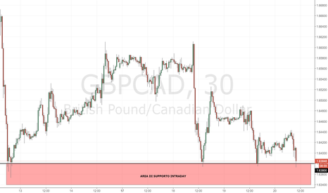 GBPCAD: GBP/CAD: attenzione a 1.63800