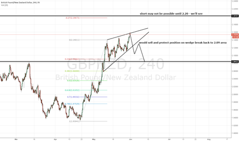GBPNZD: GBPNZD - is this a crazy bad idea?