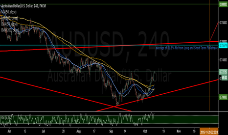 AUDUSD: AUD momentum starting to slow down and swing Upwards