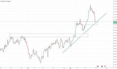 """AUDCAD: AUDCAD Possible long entry setup, clear """"UPTREND"""""""
