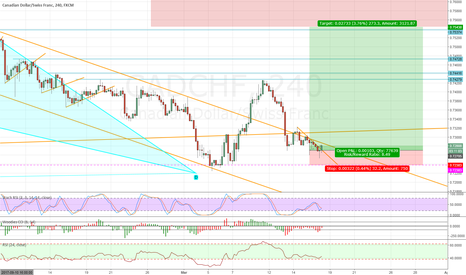 CADCHF: CADCHF LONG FROM BULL BAT COMPLETION