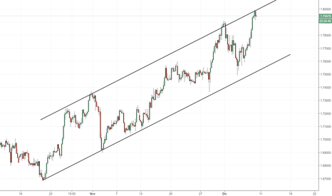 GBPAUD: GBP/AUD: nuovo test del canale