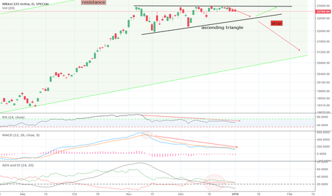 NKY: NIKKEI 225 in correction mode