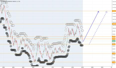 DXY: DXY - Индекс доллара и Рептилойды.