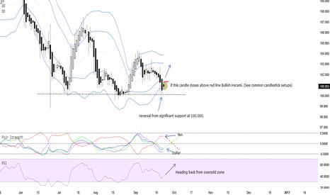 USDJPY: USDJPY - Potential Long for the Dollar (Daily chart)