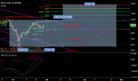 BTCUSD: Double Bottom spotted! 8894 price point is valid!