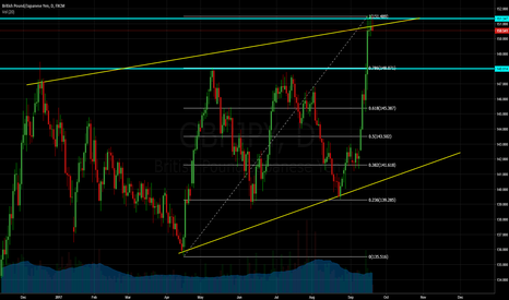 GBPJPY: GBPJPY Bear or Breaking up?